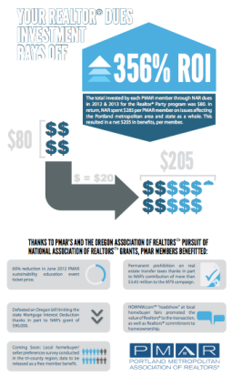 Infographic showing where member dues go.